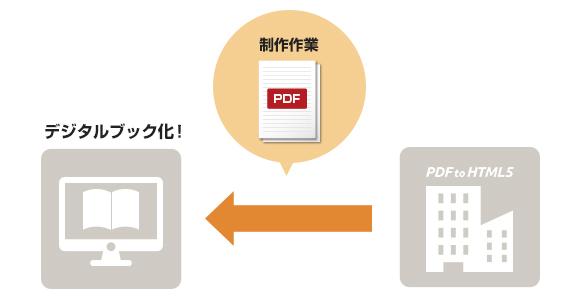 デジタルブック制作